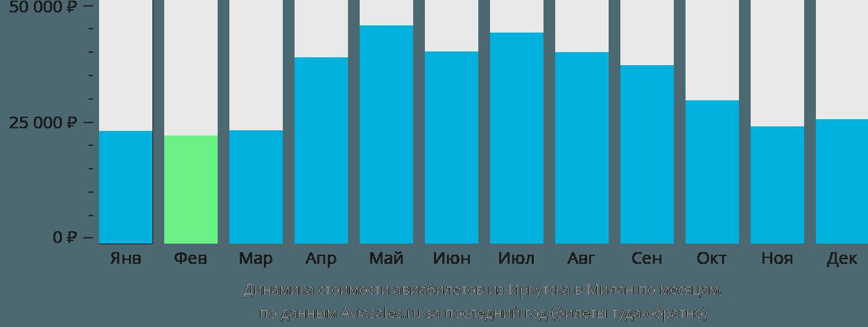 Динамика стоимости авиабилетов из Иркутска в Милан по месяцам