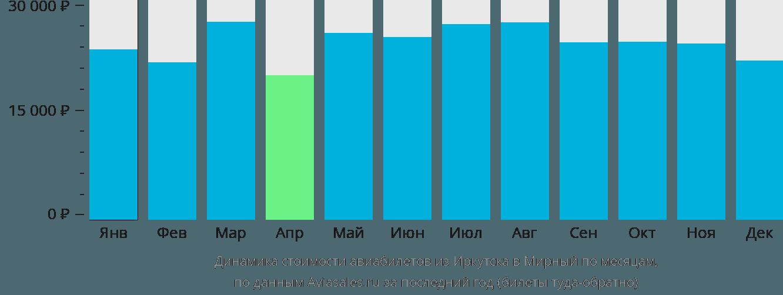 Динамика стоимости авиабилетов из Иркутска в Мирный по месяцам