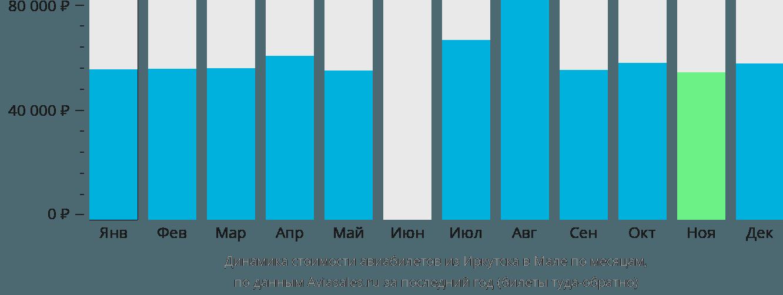 Динамика стоимости авиабилетов из Иркутска в Мале по месяцам
