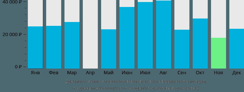 Динамика стоимости авиабилетов из Иркутска в Мурманск по месяцам