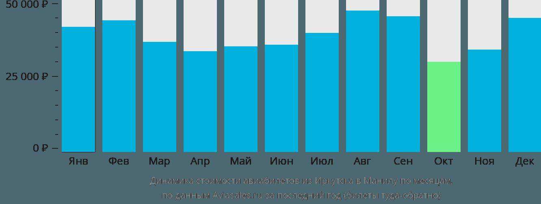 Динамика стоимости авиабилетов из Иркутска в Манилу по месяцам