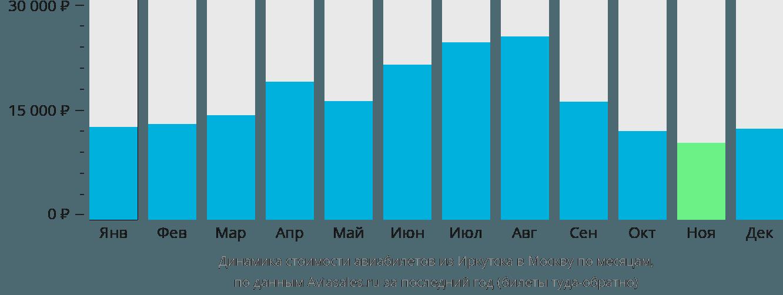 Динамика стоимости авиабилетов из Иркутска в Москву по месяцам