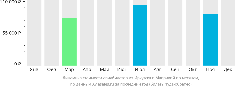 Динамика стоимости авиабилетов из Иркутска в Маврикий по месяцам
