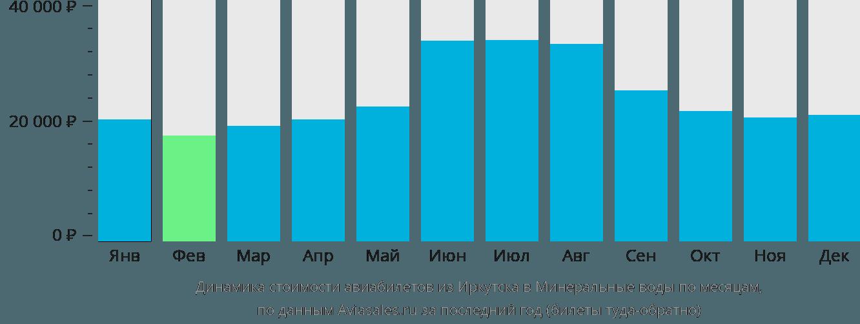 Динамика стоимости авиабилетов из Иркутска в Минеральные воды по месяцам