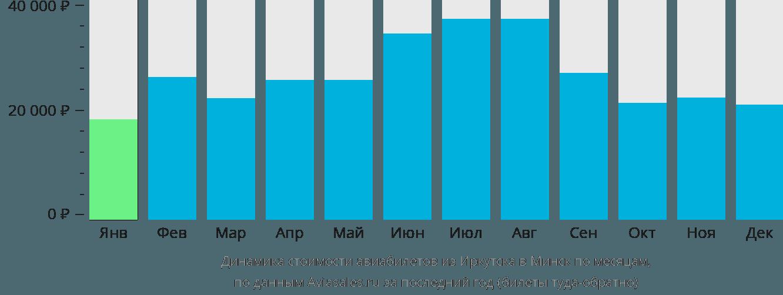 Динамика стоимости авиабилетов из Иркутска в Минск по месяцам