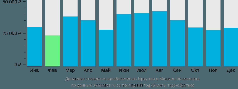 Динамика стоимости авиабилетов из Иркутска в Мюнхен по месяцам