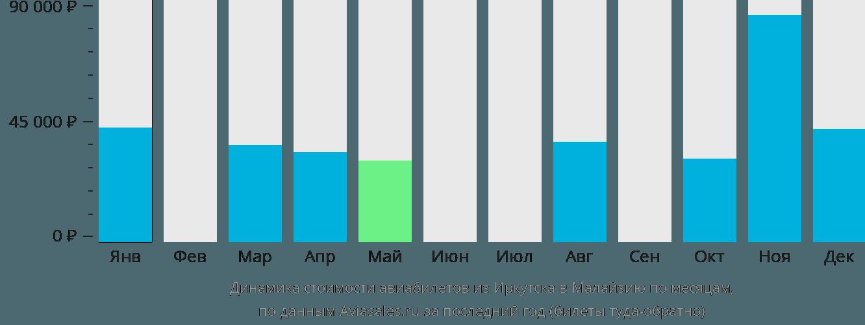 Динамика стоимости авиабилетов из Иркутска в Малайзию по месяцам