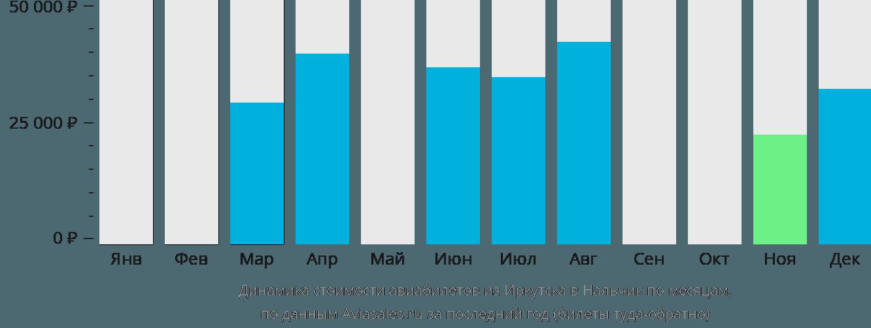 Динамика стоимости авиабилетов из Иркутска в Нальчик по месяцам