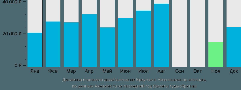 Динамика стоимости авиабилетов из Иркутска в Нижнекамск по месяцам