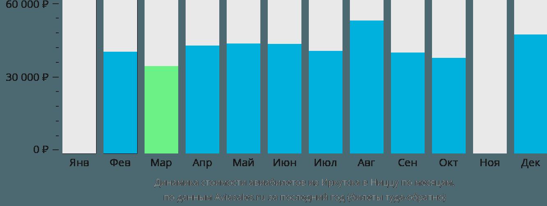 Динамика стоимости авиабилетов из Иркутска в Ниццу по месяцам