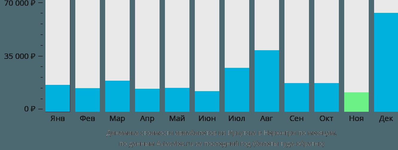 Динамика стоимости авиабилетов из Иркутска в Нерюнгри по месяцам