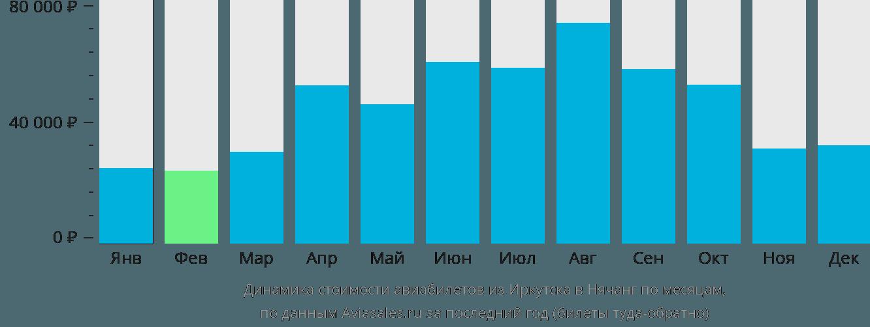 Динамика стоимости авиабилетов из Иркутска в Нячанг по месяцам