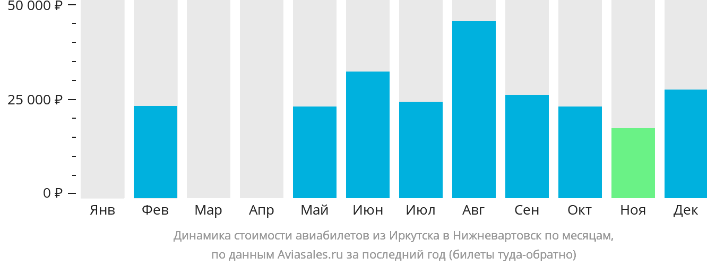 Динамика стоимости авиабилетов из Иркутска в Нижневартовск по месяцам