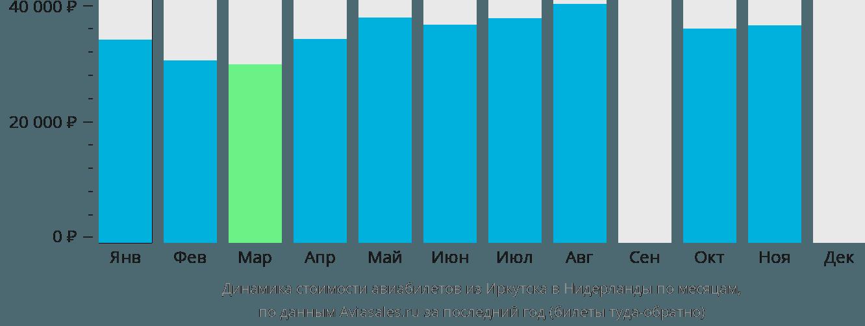 Динамика стоимости авиабилетов из Иркутска в Нидерланды по месяцам