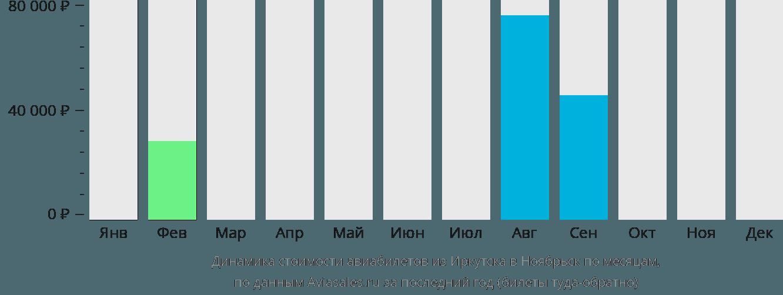 Динамика стоимости авиабилетов из Иркутска в Ноябрьск по месяцам