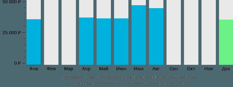 Динамика стоимости авиабилетов из Иркутска в Норильск по месяцам