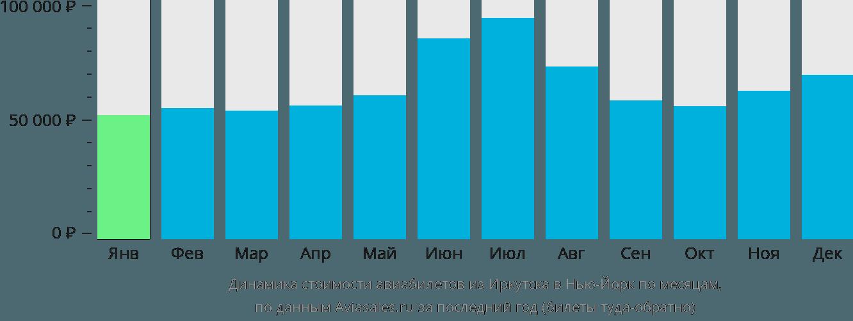Динамика стоимости авиабилетов из Иркутска в Нью-Йорк по месяцам
