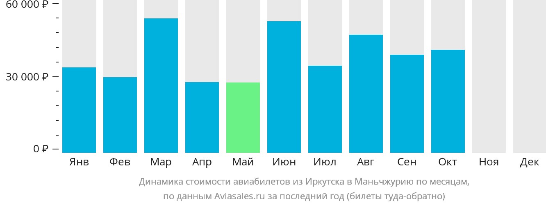 Динамика стоимости авиабилетов из Иркутска в Маньчжурию по месяцам