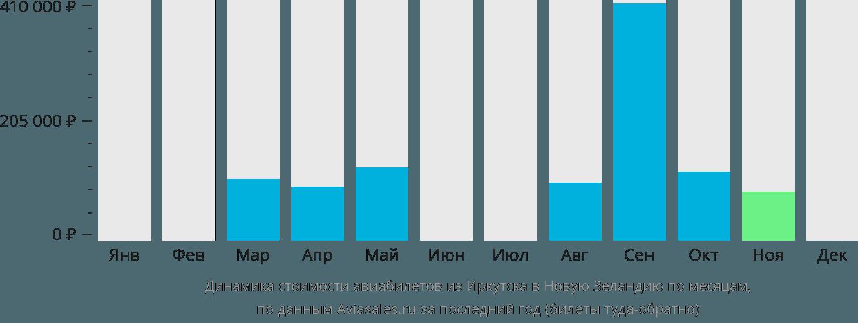 Динамика стоимости авиабилетов из Иркутска в Новую Зеландию по месяцам
