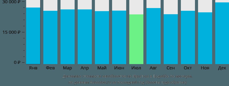Динамика стоимости авиабилетов из Иркутска в Бодайбо по месяцам