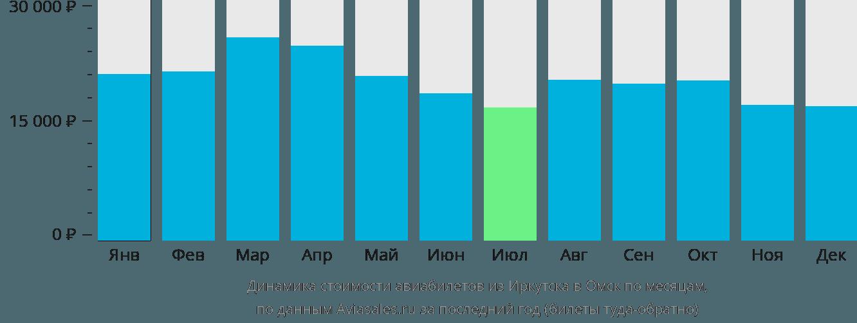 Динамика стоимости авиабилетов из Иркутска в Омск по месяцам