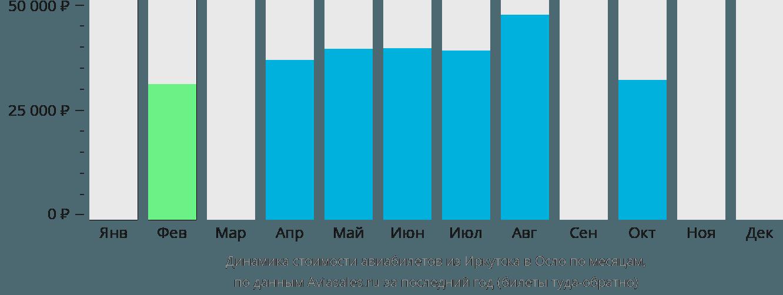Динамика стоимости авиабилетов из Иркутска в Осло по месяцам