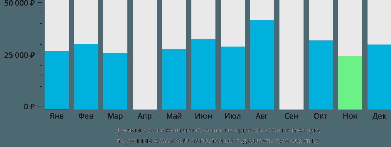 Динамика стоимости авиабилетов из Иркутска в Ош по месяцам