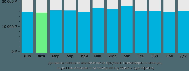 Динамика стоимости авиабилетов из Иркутска в Новосибирск по месяцам