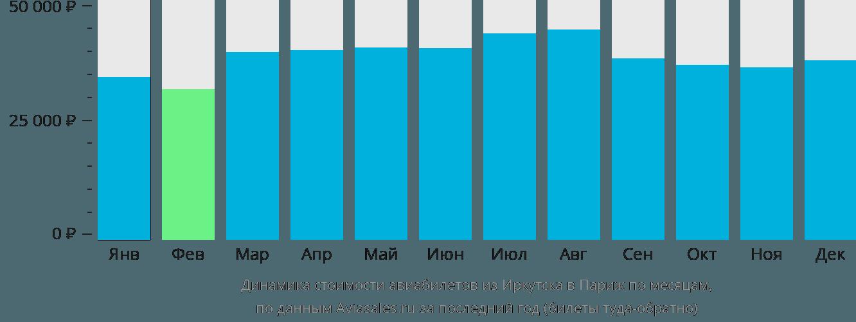Динамика стоимости авиабилетов из Иркутска в Париж по месяцам