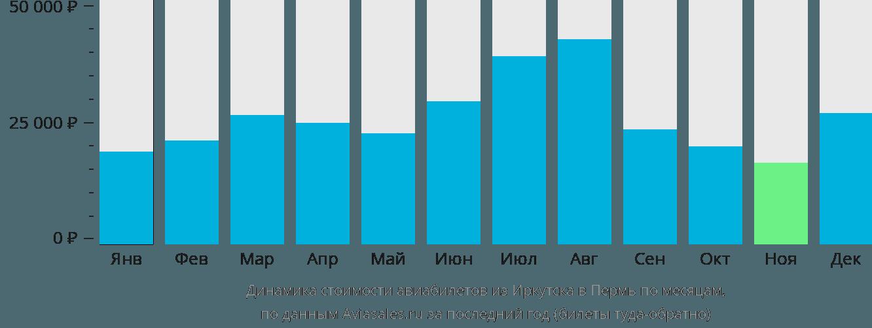 Динамика стоимости авиабилетов из Иркутска в Пермь по месяцам