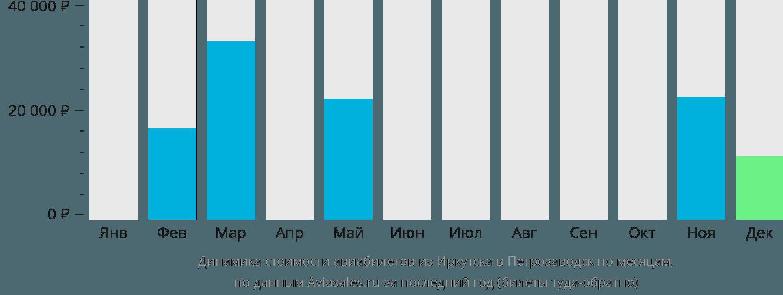 Динамика стоимости авиабилетов из Иркутска в Петрозаводск по месяцам