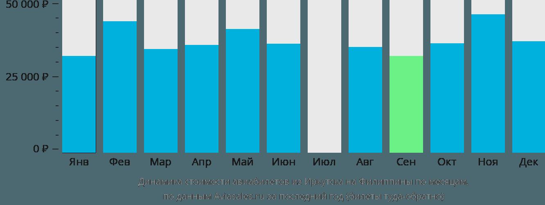 Динамика стоимости авиабилетов из Иркутска на Филиппины по месяцам