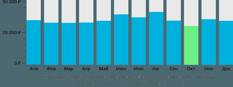 Динамика стоимости авиабилетов из Иркутска в Петропавловск-Камчатский по месяцам