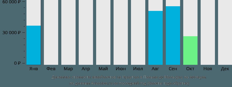 Динамика стоимости авиабилетов из Иркутска в Пальма-де-Майорку по месяцам
