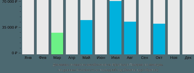 Динамика стоимости авиабилетов из Иркутска в Палермо по месяцам