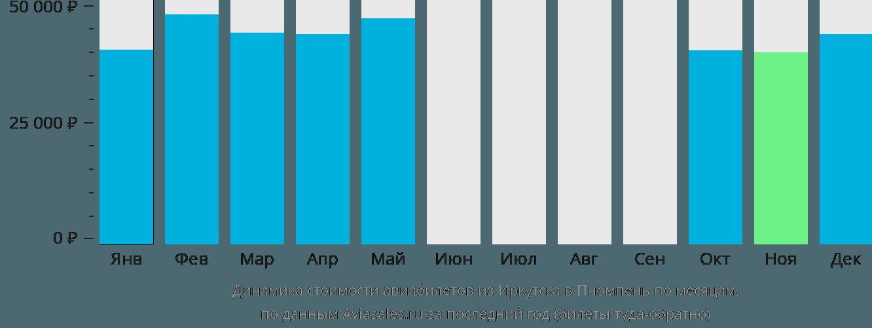 Динамика стоимости авиабилетов из Иркутска в Пномпень по месяцам
