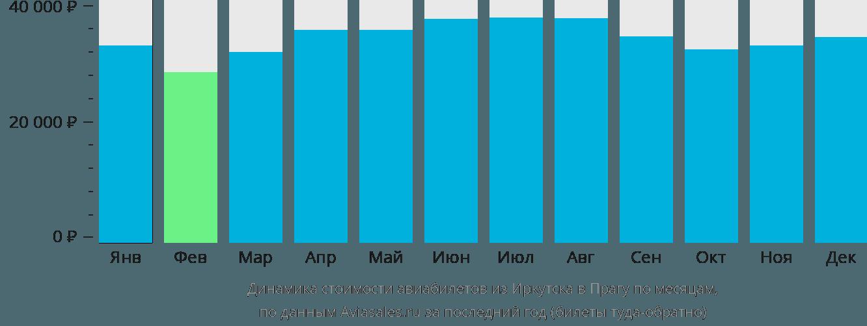 Динамика стоимости авиабилетов из Иркутска в Прагу по месяцам