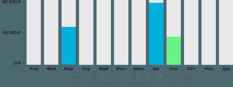 Динамика стоимости авиабилетов из Иркутска в Пизу по месяцам