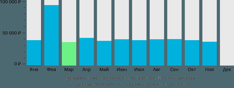 Динамика стоимости авиабилетов из Иркутска в Пусана по месяцам