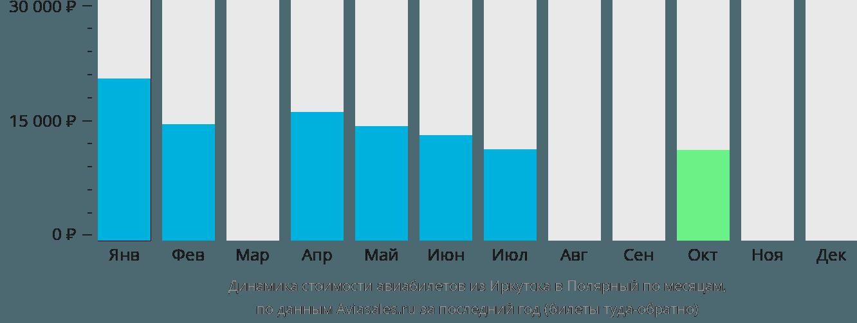 Динамика стоимости авиабилетов из Иркутска в Полярный по месяцам