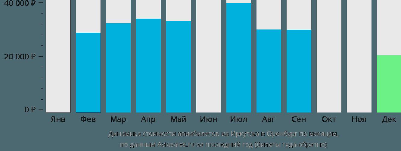 Динамика стоимости авиабилетов из Иркутска в Оренбург по месяцам