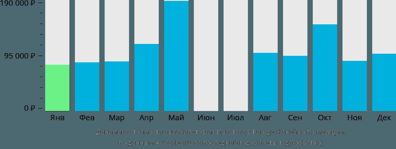 Динамика стоимости авиабилетов из Иркутска в Рио-де-Жанейро по месяцам