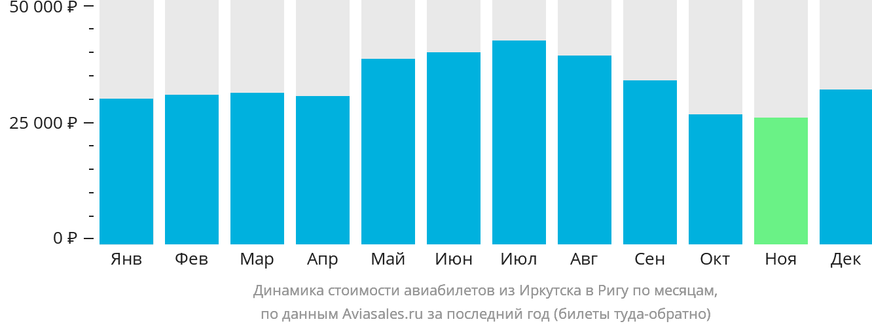 Динамика стоимости авиабилетов из Иркутска в Ригу по месяцам