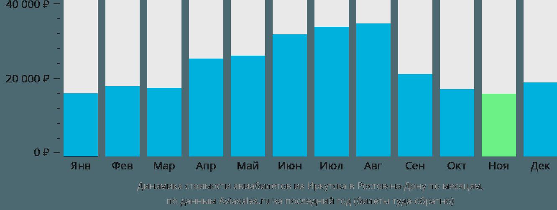 Динамика стоимости авиабилетов из Иркутска в Ростов-на-Дону по месяцам
