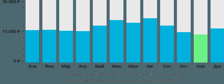 Динамика стоимости авиабилетов из Иркутска в Россию по месяцам