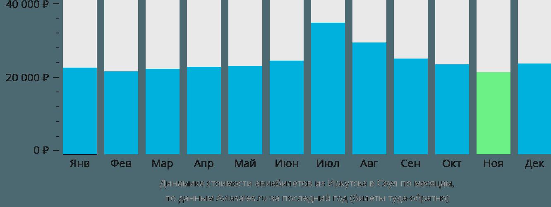 Динамика стоимости авиабилетов из Иркутска в Сеул по месяцам