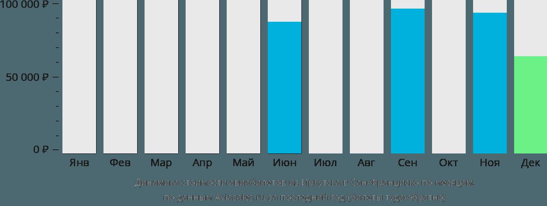 Динамика стоимости авиабилетов из Иркутска в Сан-Франциско по месяцам