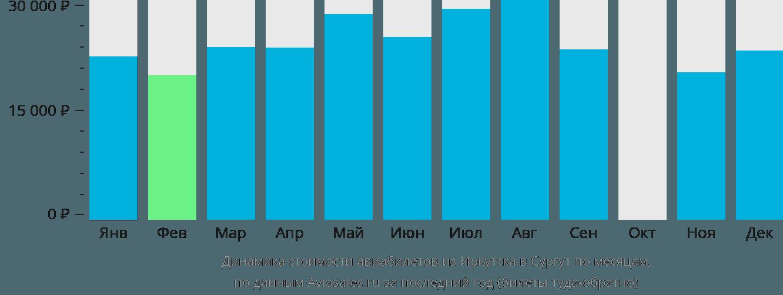 Динамика стоимости авиабилетов из Иркутска в Сургут по месяцам