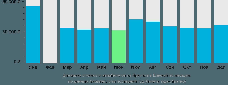 Динамика стоимости авиабилетов из Иркутска в Шанхай по месяцам