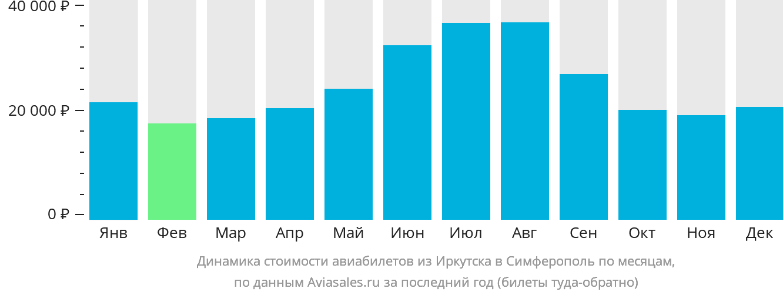 Динамика стоимости авиабилетов из Иркутска в Симферополь по месяцам